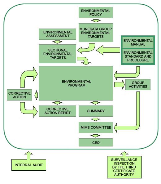 enviornmental policy processes